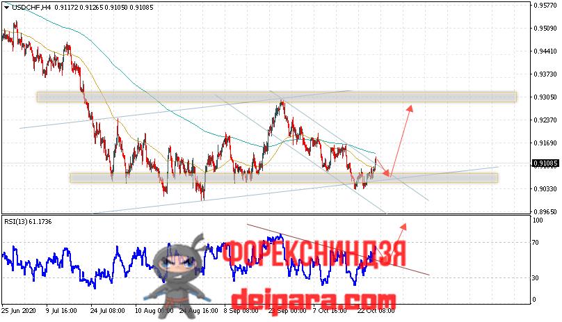 USD/CHF прогноз курса Доллар Франк на 29.10.2020