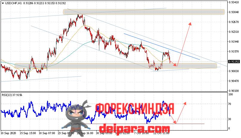 USD/CHF прогноз курса Доллар Франк на 15.10.2020