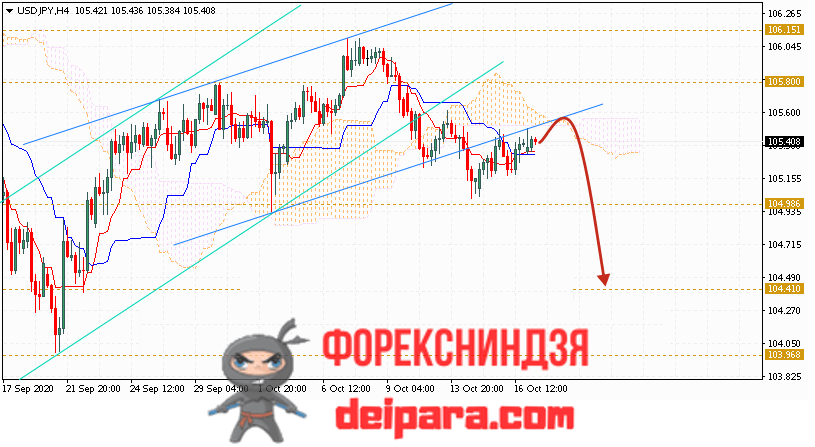 USD/JPY прогноз курса Доллар Иена на 20.10.2020