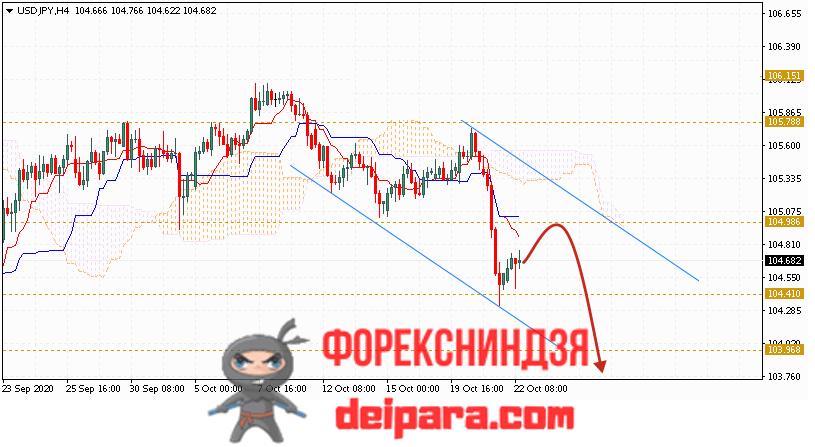 USD/JPY прогноз курса Доллар Иена на 23.10.2020