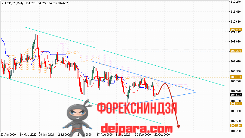 USD/JPY прогноз курса Доллар Иена на 26.10.2020