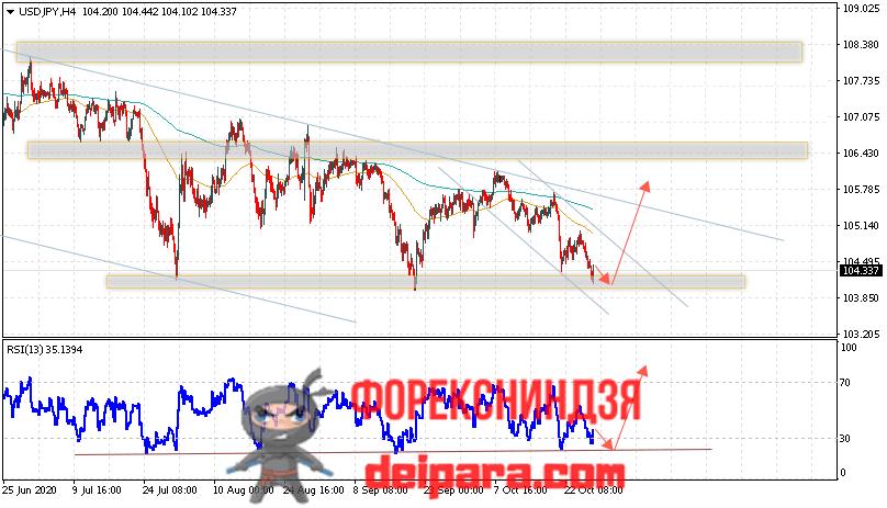 USD/JPY прогноз курса Доллар Иена на 29.10.2020