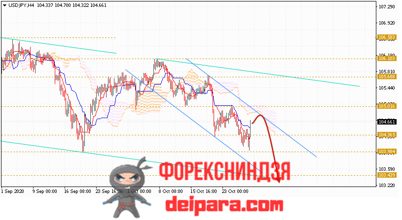 USD/JPY прогноз курса Доллар Иена на 30.10.2020