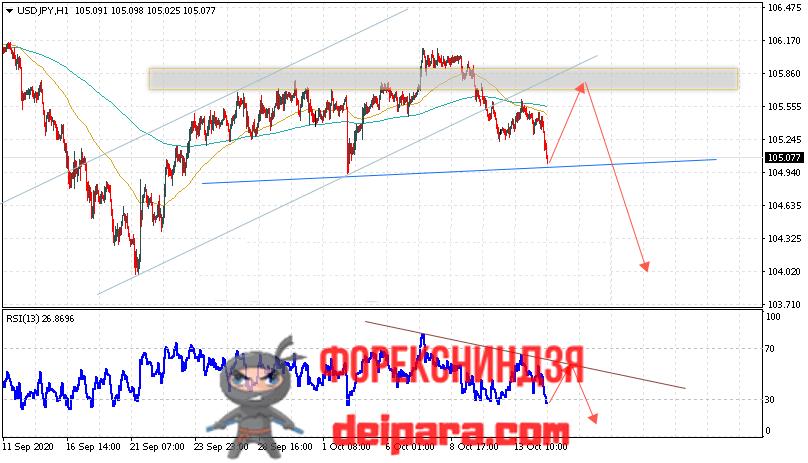 USD/JPY прогноз курса Доллар Иена на 15.10.2020
