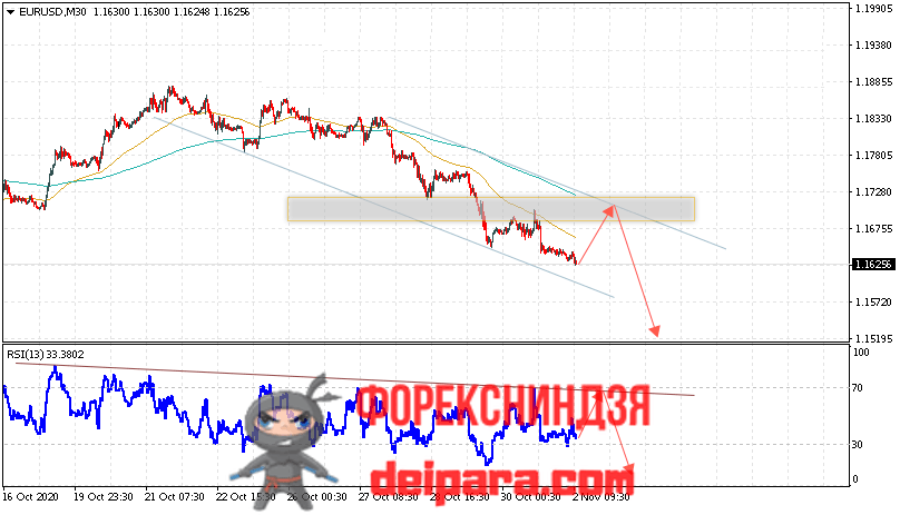 EUR/USD прогноз курса Евро Доллар на 03.11.2020