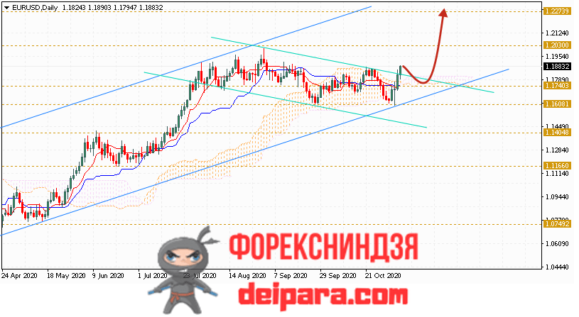 EUR/USD прогноз курса Евро Доллар на 09.11.2020