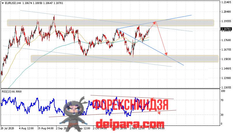 EUR/USD прогноз курса Евро Доллар на 18.11.2020