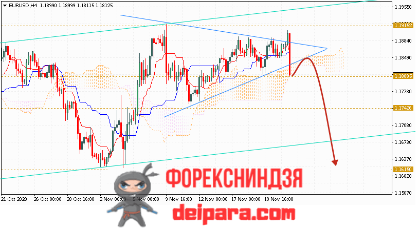 EUR/USD прогноз курса Евро Доллар на 24.11.2020