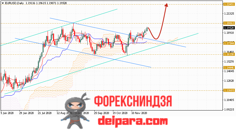 EUR/USD прогноз курса Евро Доллар на 30.11.2020