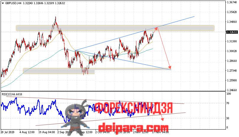GBP/USD прогноз курса Фунта и Доллара на 18.11.2020