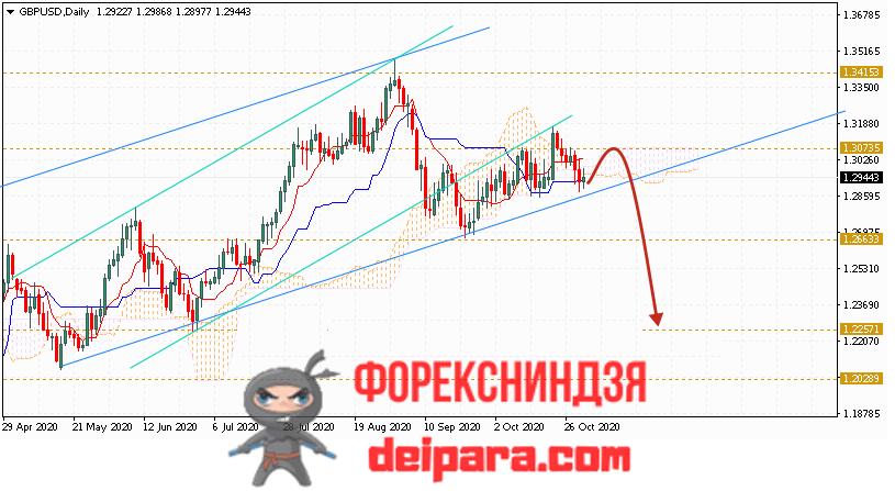 GBP/USD прогноз курса Фунта и Доллара на 02.11.2020