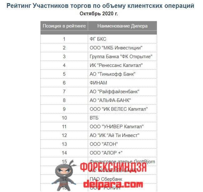 Рисунок 2. Тарифы на брокерское обслуживание в Сбербанке для индивидуальных инвестиционных счетов (ИИС) удовлетворяют далеко не всех российских частных инвесторов.