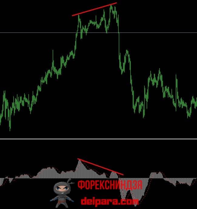 Рисунок 1. Дивергенция на форекс для стратегии торговли концовки тренда.