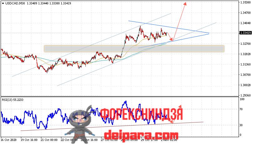 USD/CAD прогноз курса Доллар Канадский Доллар на 03.11.2020