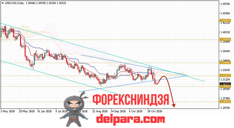 USD/CAD прогноз курса Доллар Канадский Доллар на 09.11.2020