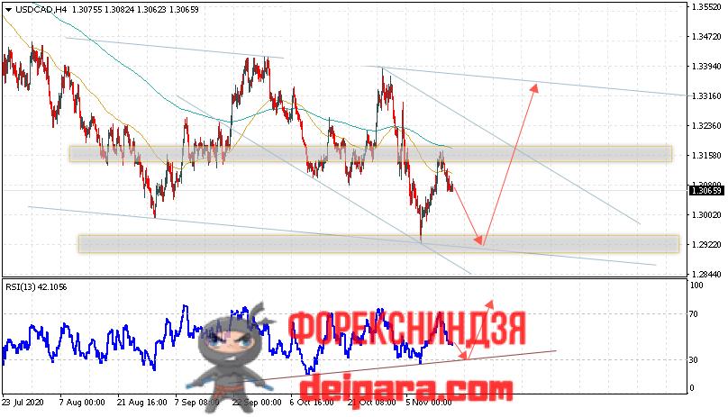 USD/CAD прогноз курса Доллар Канадский Доллар на 18.11.2020