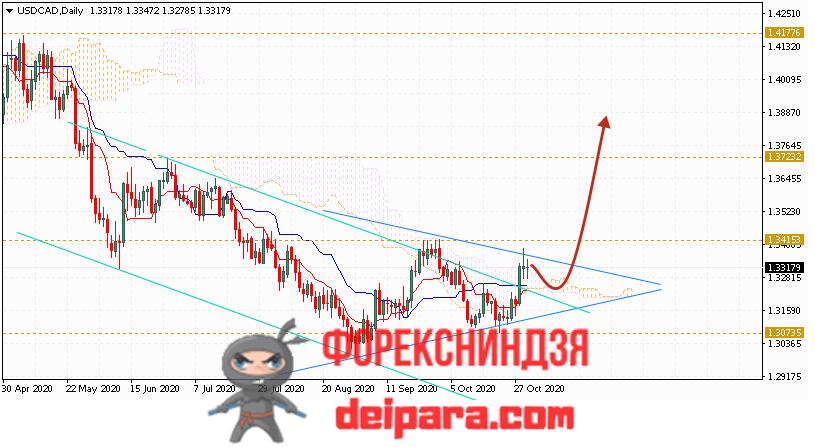 USD/CAD прогноз курса Доллар Канадский Доллар на 02.11.2020