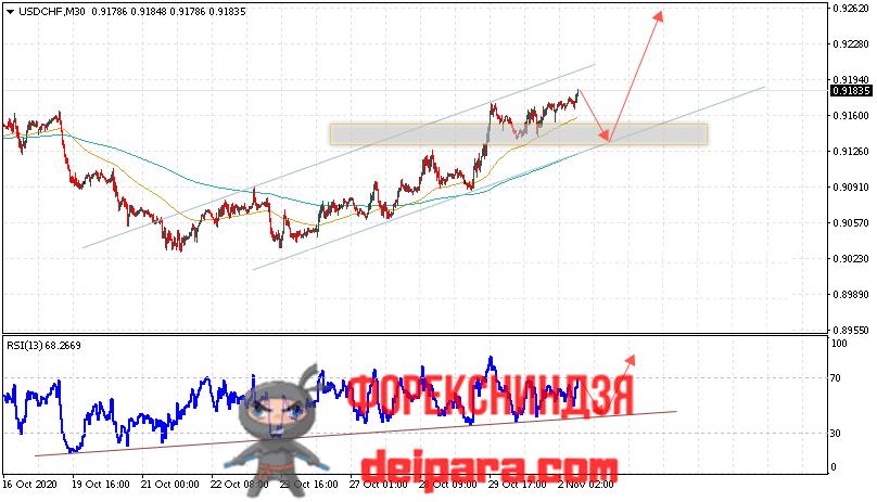 USD/CHF прогноз курса Доллар Франк на 03.11.2020