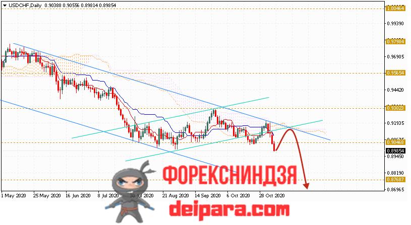 USD/CHF прогноз курса Доллар Франк на 09.11.2020