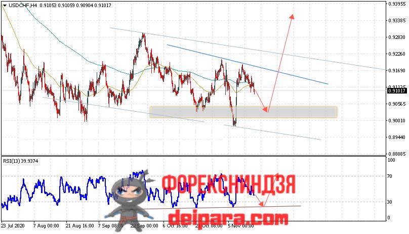 USD/CHF прогноз курса Доллар Франк на 18.11.2020