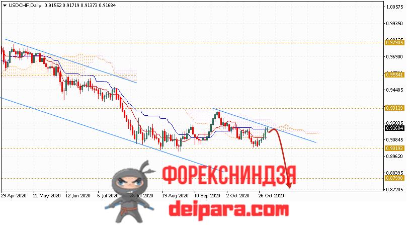USD/CHF прогноз курса Доллар Франк на 02.11.2020