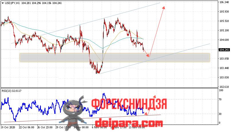 USD/JPY прогноз курса Доллар Иена на 18.11.2020