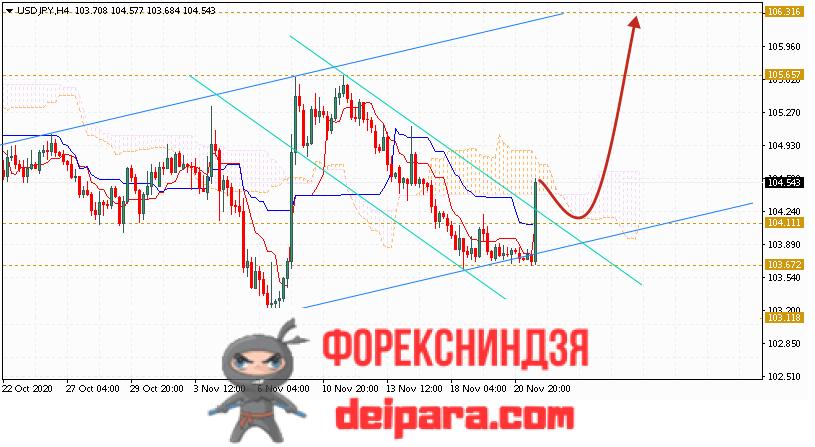 USD/JPY прогноз курса Доллар Иена на 24.11.2020