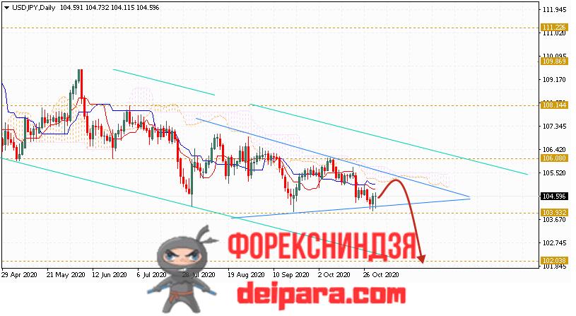 USD/JPY прогноз курса Доллар Иена на 02.11.2020