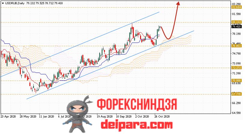 USD прогноз Доллара на ноябрь 2020 года