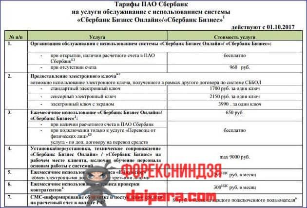 Сбербанк зарплатный проект тарифы для юридических лиц