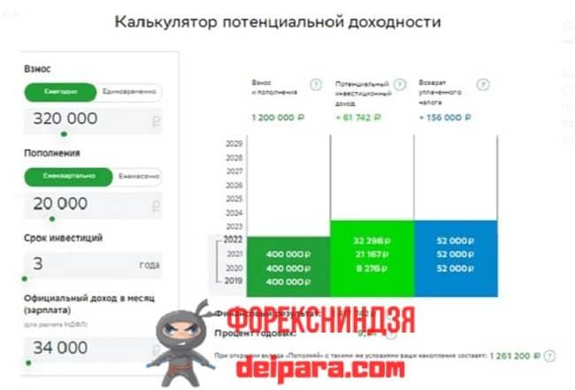 Рисунок 8. Онлайн-калькулятор ИИС от Сбербанка для расчета доходности с покупкой ОФЗ при ежемесячном пополнении.