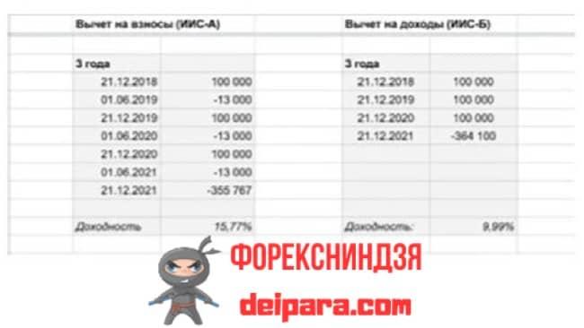 Рисунок 6. По доходности конкретного портфеля онлайн-калькулятор ИИС рассчитает общий доход инвестора.