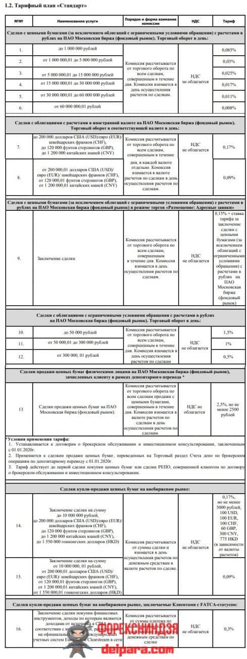Рисунок 1. Условия тарифа ИИС Газпромбанк Стандарт.