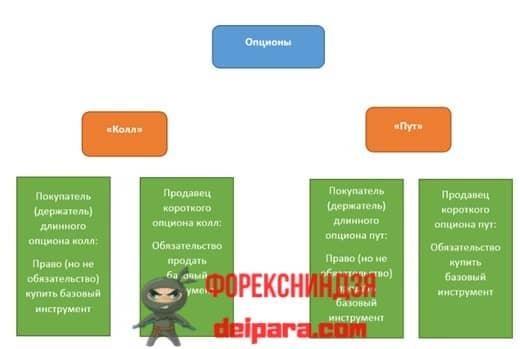Рисунок 3. Классификация опционов на Пут и Колл.