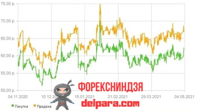 Figure 4. The rate (dynamics) in Sberbank today of silver on a metal account (or other precious metal) in Shchekino or another region is always available on the site.