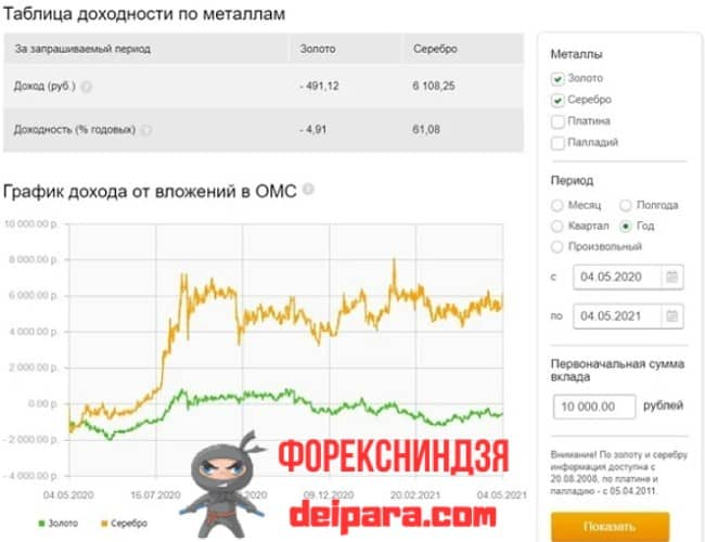 Figure 2. Sberbank calculator for metal deposits for today at the rate of metal quotations.