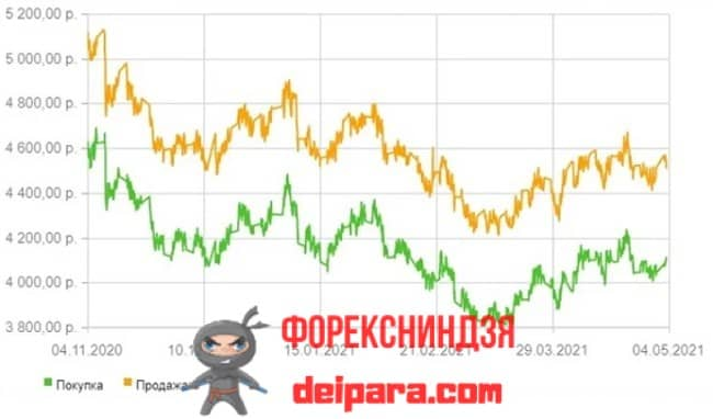 Figure 3. The rate of gold on an impersonal metal account with Sberbank.